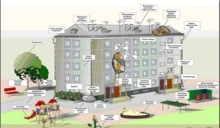 расходы на содержание жилья