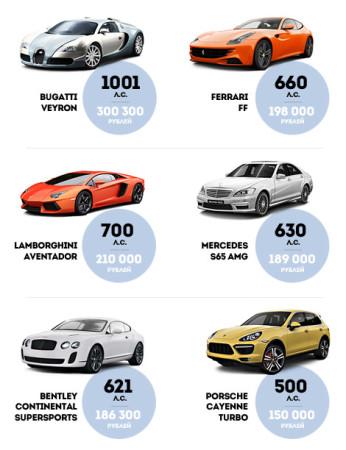 налог на дорогие машины