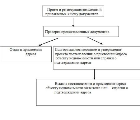 Как присвоить адрес земельному участку - этапы оформления