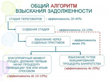 взыскание задолженности - стадии взыскания долга