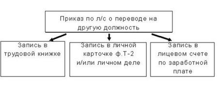 процедура оформления перевода