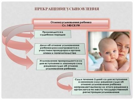 условия и понятие отмены усыновления