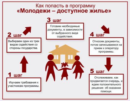 программа обеспечения доступным жильем молодых семей