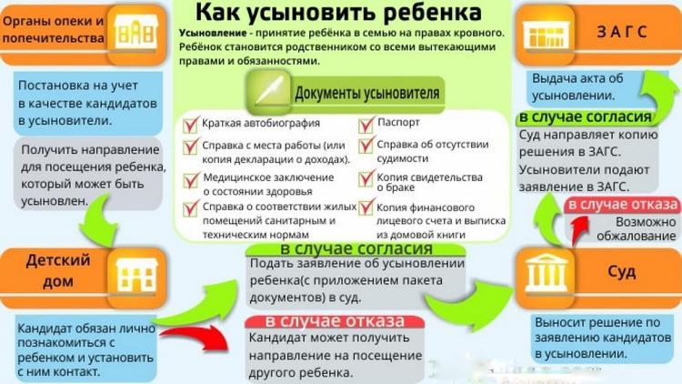 ка усыновить ребенка в России