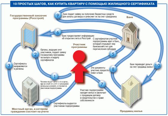 как приобрести жилье с помощью жилищного сертификата