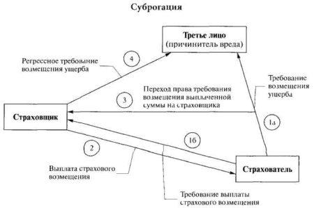 схема применения суброгации