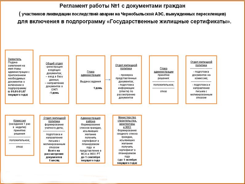 программа получения жилищных сертификатов чернобыльцам