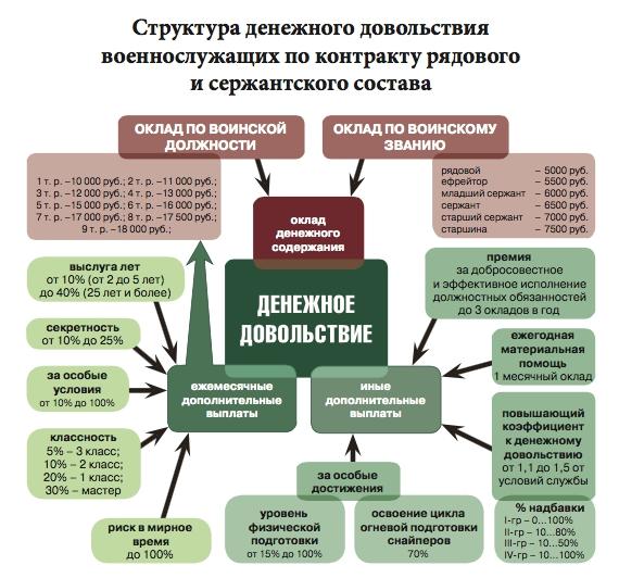 структура денежного довольствия для контрактников