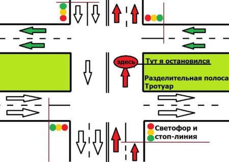 вариант пересечения стоп линии на перекрестке