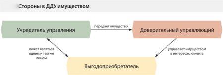 стороны договора доверительного управления имуществом
