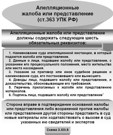 правила оформления апелляции
